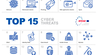 ENISA Threat Landscape 2020 - Top 15 Cyber Threats