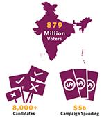 The world's largest election, explained